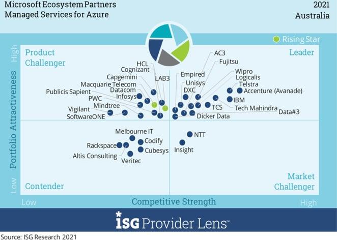 Azure managed ISG 2021-1
